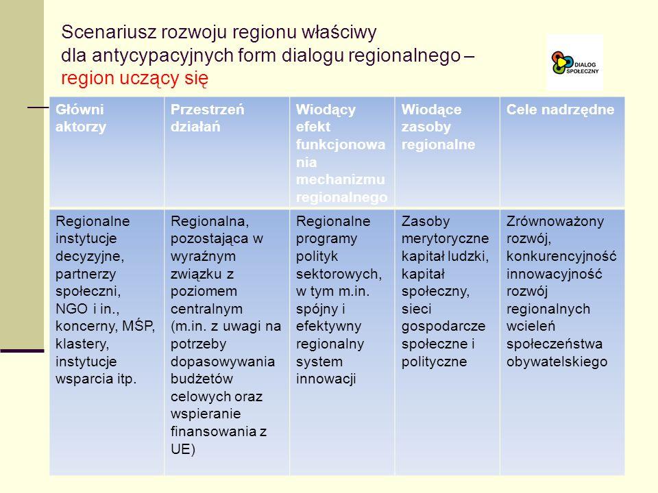 Scenariusz rozwoju regionu właściwy dla antycypacyjnych form dialogu regionalnego – region uczący się Główni aktorzy Przestrzeń działań Wiodący efekt funkcjonowa nia mechanizmu regionalnego Wiodące zasoby regionalne Cele nadrzędne Regionalne instytucje decyzyjne, partnerzy społeczni, NGO i in., koncerny, MŚP, klastery, instytucje wsparcia itp.