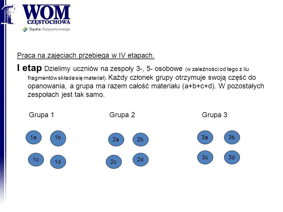 Praca na zajęciach przebiega w IV etapach. I etap Dzielimy uczniów na zespoły 3-, 5- osobowe (w zależności od tego z ilu fragmentów składa się materia