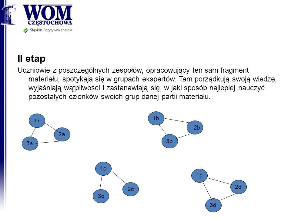 II etap Uczniowie z poszczególnych zespołów, opracowujący ten sam fragment materiału, spotykają się w grupach ekspertów.