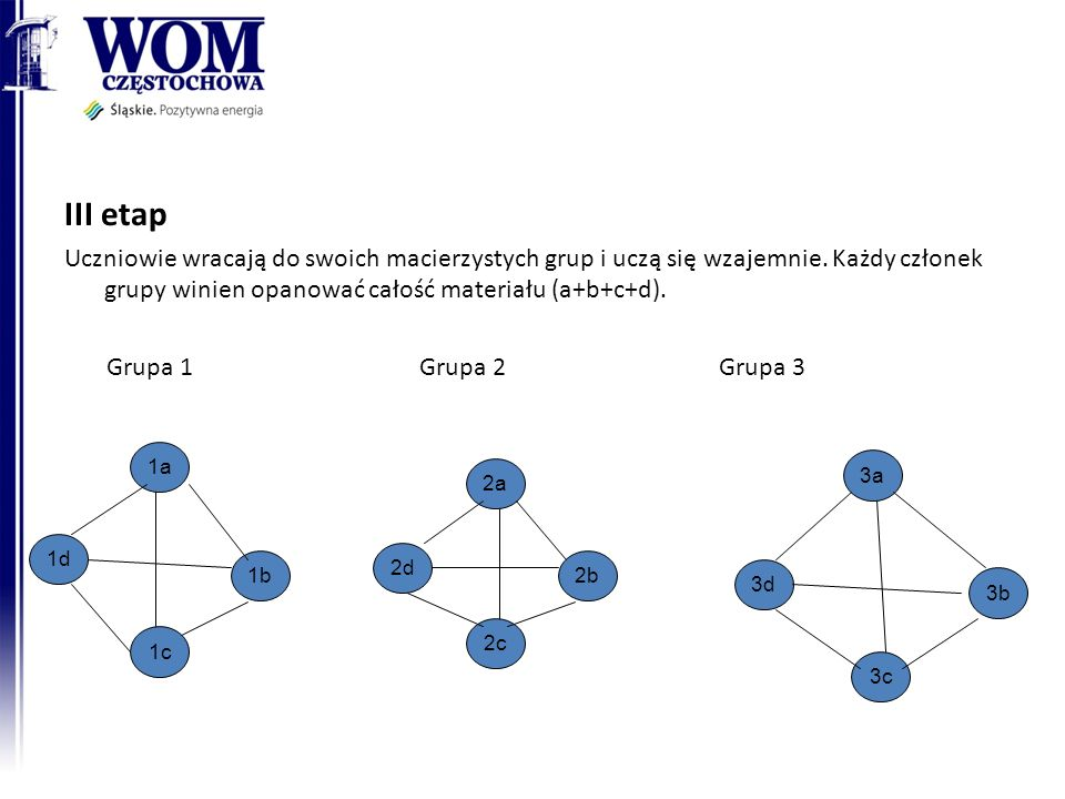 III etap Uczniowie wracają do swoich macierzystych grup i uczą się wzajemnie. Każdy członek grupy winien opanować całość materiału (a+b+c+d). Grupa 1