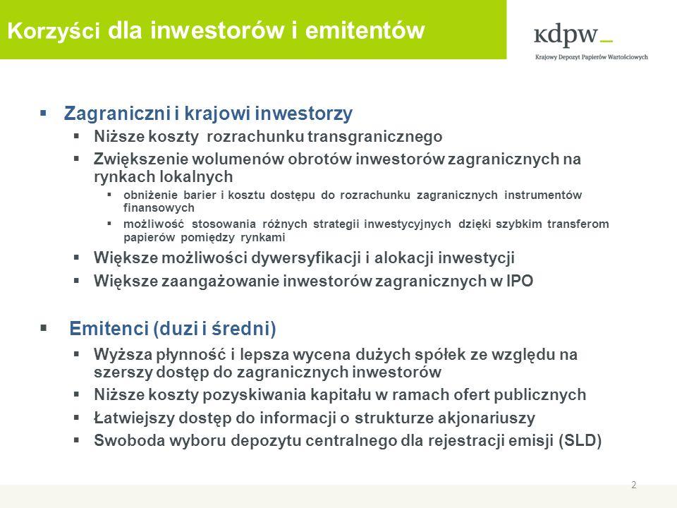 Korzyści dla inwestorów i emitentów Zagraniczni i krajowi inwestorzy Niższe koszty rozrachunku transgranicznego Zwiększenie wolumenów obrotów inwestor