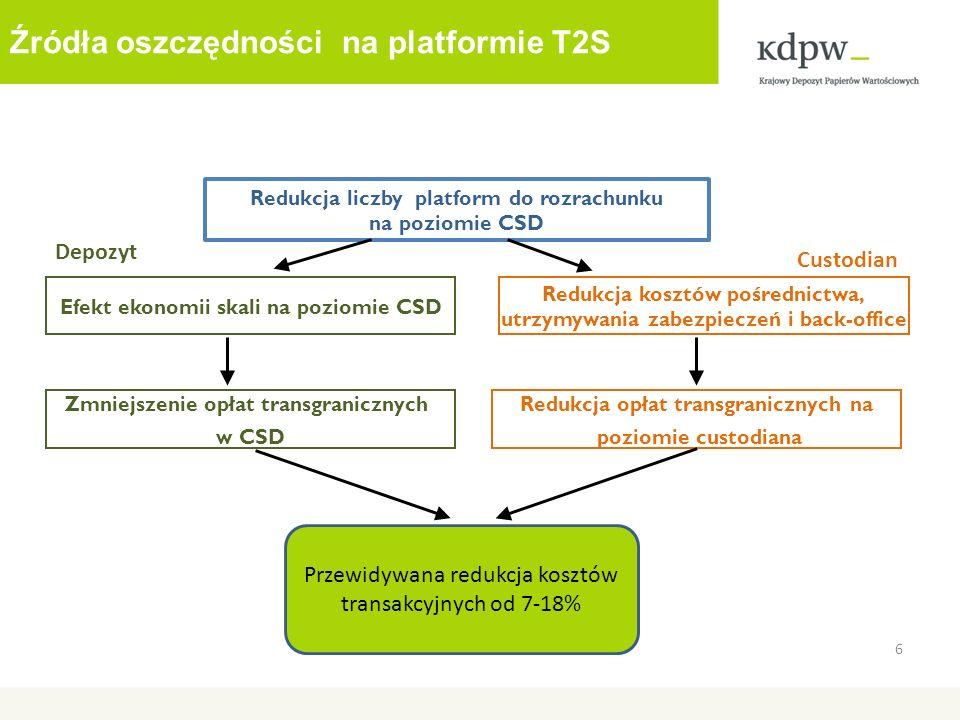 Źródła oszczędności na platformie T2S 6 Redukcja liczby platform do rozrachunku na poziomie CSD Efekt ekonomii skali na poziomie CSD Redukcja kosztów