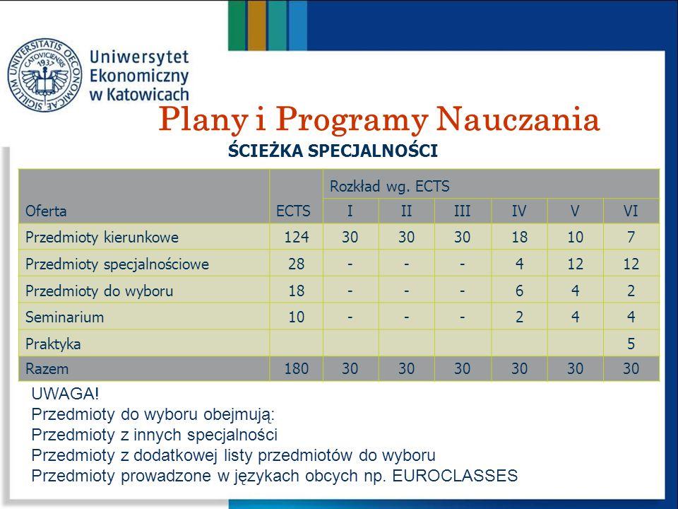 Plany i Programy Nauczania OfertaECTS Rozkład wg. ECTS IIIIIIIVVVI Przedmioty kierunkowe12430 18107 Przedmioty specjalnościowe28---412 Przedmioty do w