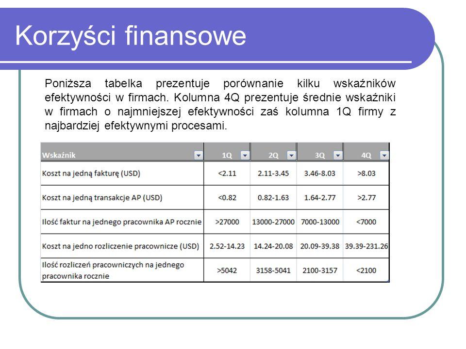 Korzyści finansowe Poniższa tabelka prezentuje porównanie kilku wskaźników efektywności w firmach.
