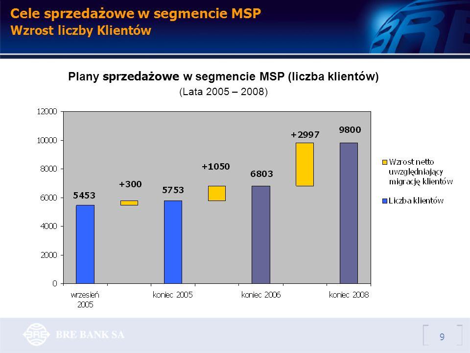 Cele sprzedażowe w segmencie MSP Wzrost liczby Klientów Plany sprzedażowe w segmencie MSP (liczba klientów) (Lata 2005 – 2008) 9