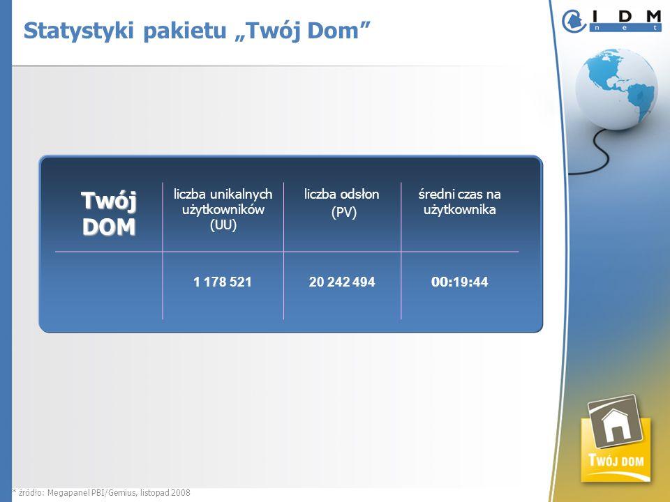 Twój DOM liczba unikalnych użytkowników (UU) liczba odsłon (PV) średni czas na użytkownika 1 178 52120 242 494 00: 19 : 44 * źródło: Megapanel PBI/Gemius, listopad 2008 Statystyki pakietu Twój Dom
