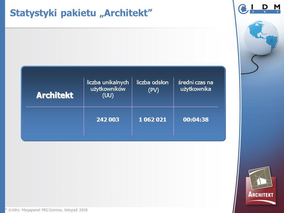 Architekt liczba unikalnych użytkowników (UU) liczba odsłon (PV) średni czas na użytkownika 242 003 1 062 02100:04:38 * źródło: Megapanel PBI/Gemius, listopad 2008 Statystyki pakietu Architekt