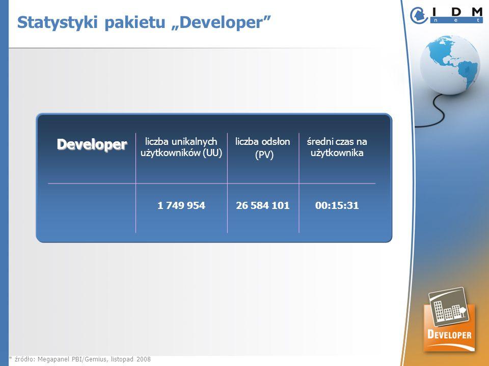 Developer liczba unikalnych użytkowników (UU) liczba odsłon (PV) średni czas na użytkownika 1 749 954 26 584 10100:15:31 * źródło: Megapanel PBI/Gemius, listopad 2008 Statystyki pakietu Developer