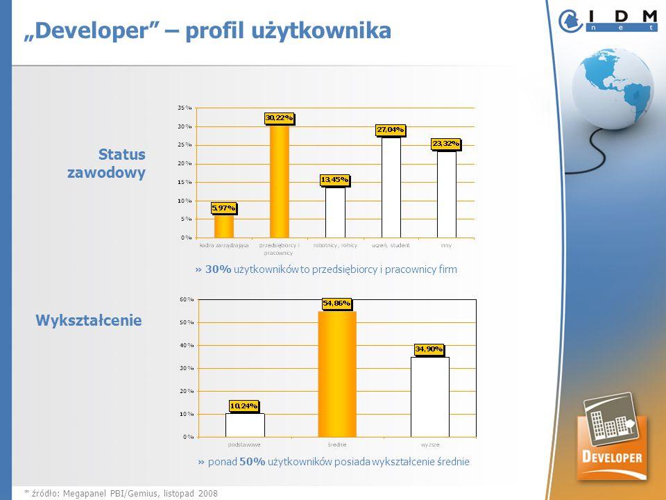 Status zawodowy » 30% użytkowników to przedsiębiorcy i pracownicy firm Wykształcenie » ponad 50% użytkowników posiada wykształcenie średnie * źródło: Megapanel PBI/Gemius, listopad 2008 Developer – profil użytkownika