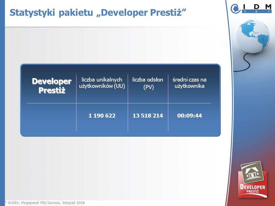 Developer Prestiż liczba unikalnych użytkowników (UU) liczba odsłon (PV) średni czas na użytkownika 1 190 622 13 518 21400:09:44 * źródło: Megapanel PBI/Gemius, listopad 2008 Statystyki pakietu Developer Prestiż