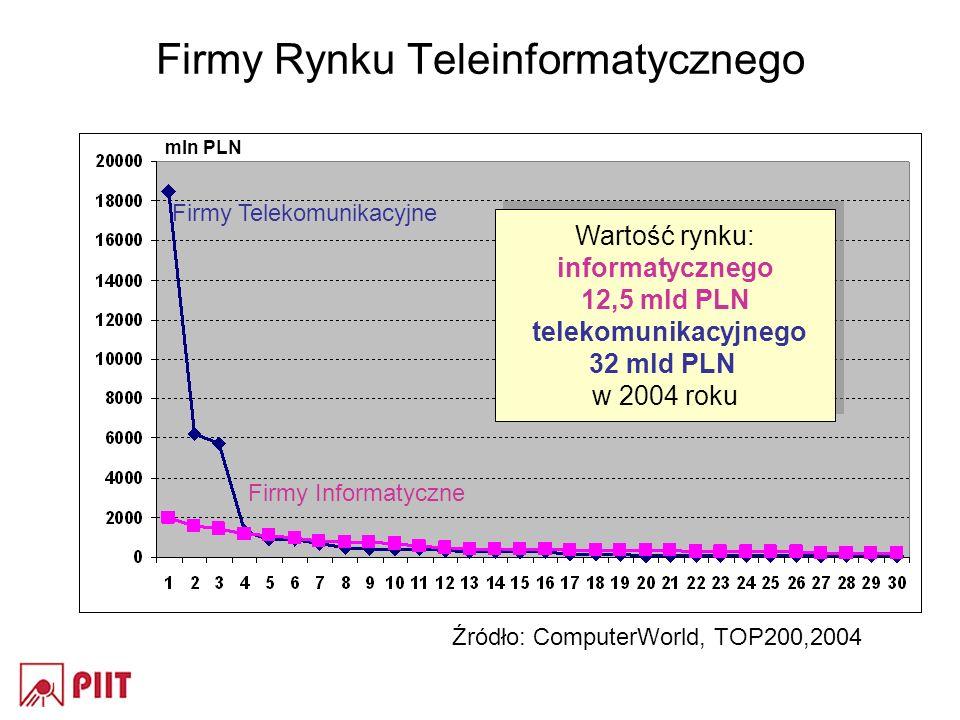 Firmy Rynku Teleinformatycznego Firmy Telekomunikacyjne Firmy Informatyczne Wartość rynku: informatycznego 12,5 mld PLN telekomunikacyjnego 32 mld PLN w 2004 roku Wartość rynku: informatycznego 12,5 mld PLN telekomunikacyjnego 32 mld PLN w 2004 roku Źródło: ComputerWorld, TOP200,2004 mln PLN