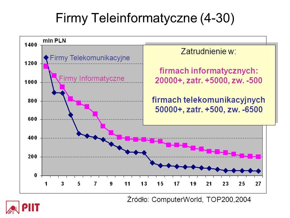 Firmy Teleinformatyczne (4-30) Firmy Telekomunikacyjne Firmy Informatyczne Zatrudnienie w: firmach informatycznych: 20000+, zatr. +5000, zw. -500 firm
