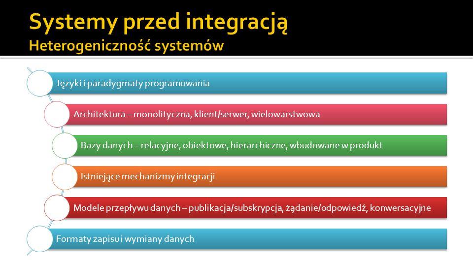 Języki i paradygmaty programowania Architektura – monolityczna, klient/serwer, wielowarstwowa Bazy danych – relacyjne, obiektowe, hierarchiczne, wbudowane w produkt Istniejące mechanizmy integracji Modele przepływu danych – publikacja/subskrypcja, żądanie/odpowiedź, konwersacyjne Formaty zapisu i wymiany danych