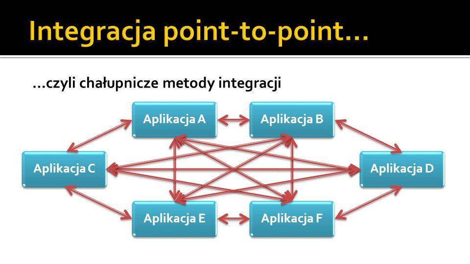 …czyli chałupnicze metody integracji Aplikacja AAplikacja BAplikacja EAplikacja FAplikacja CAplikacja D