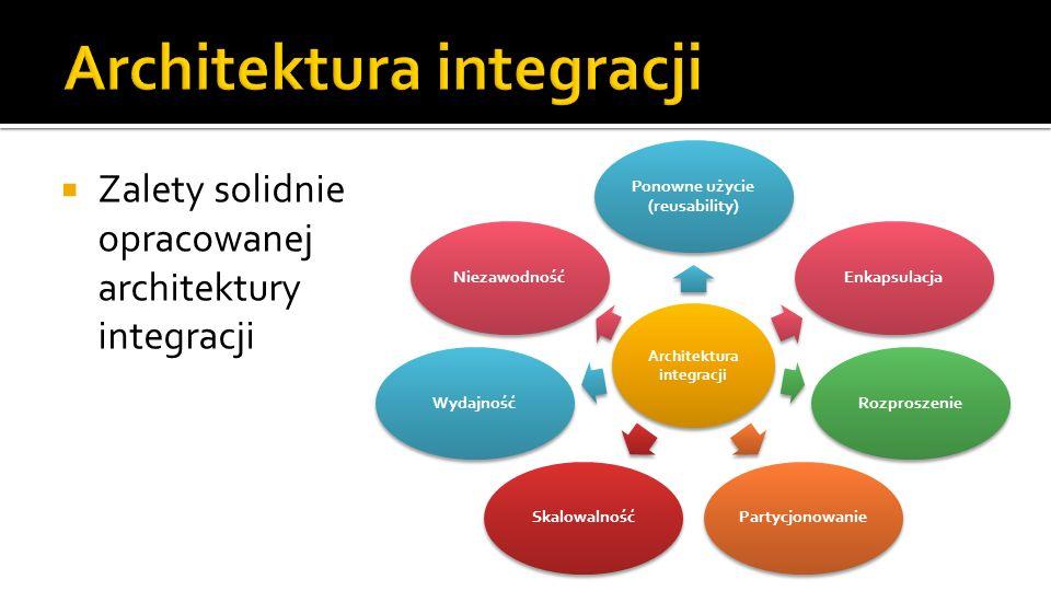 Architektura integracji Ponowne użycie (reusability) EnkapsulacjaRozproszeniePartycjonowanieSkalowalnośćWydajnośćNiezawodność Zalety solidnie opracowanej architektury integracji