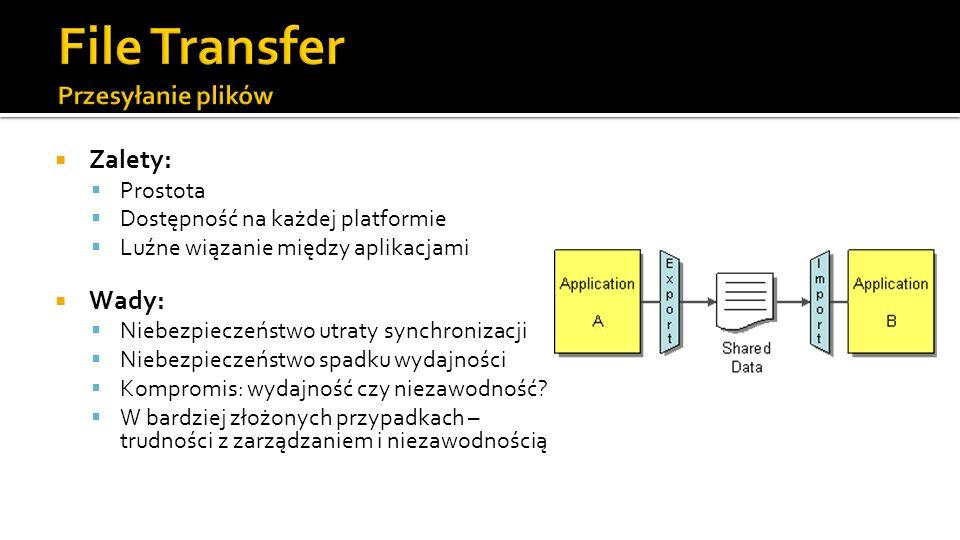 Zalety: Prostota Dostępność na każdej platformie Luźne wiązanie między aplikacjami Wady: Niebezpieczeństwo utraty synchronizacji Niebezpieczeństwo spadku wydajności Kompromis: wydajność czy niezawodność.