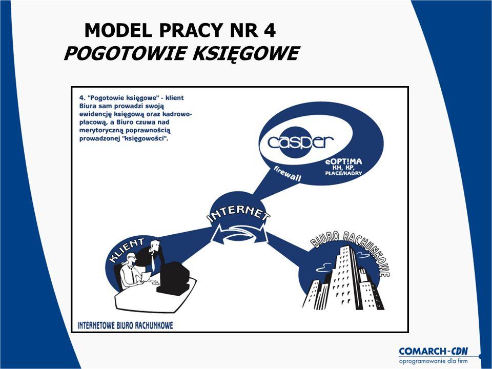 MODEL PRACY NR 4 POGOTOWIE KSIĘGOWE