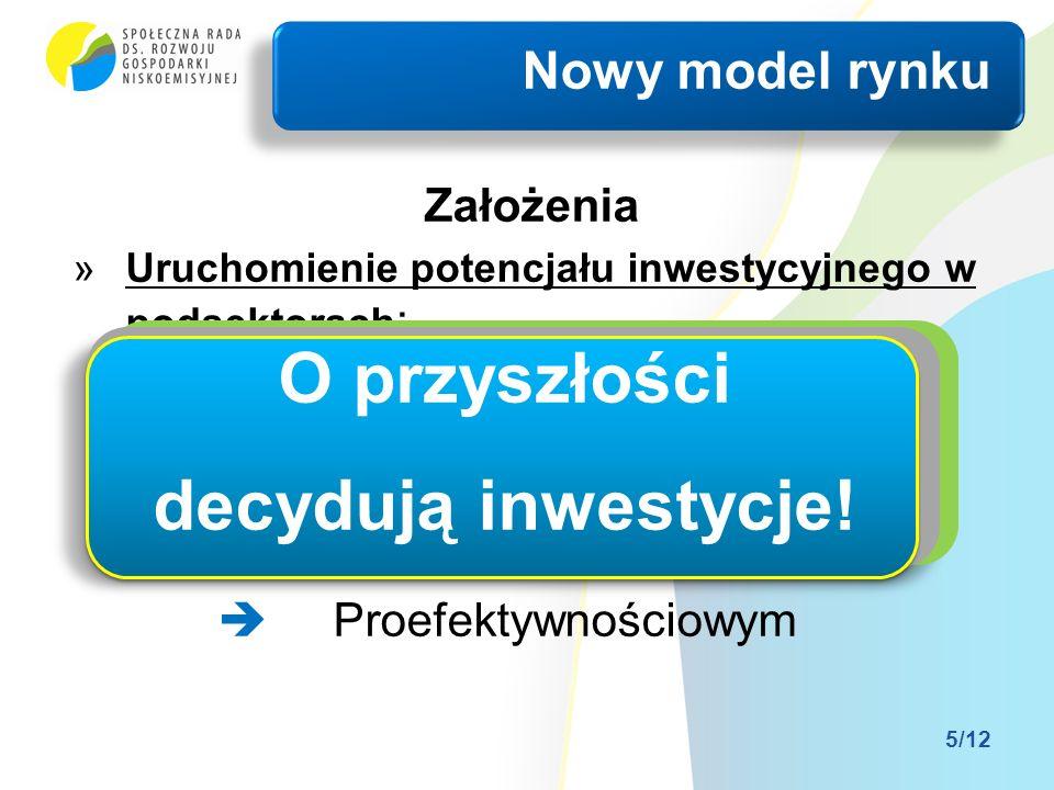 Założenia »Uruchomienie potencjału inwestycyjnego w podsektorach : Systemowym Rozproszonym Prosumenckim Proefektywnościowym Nowy model rynku 5/12 O przyszłości decydują inwestycje!