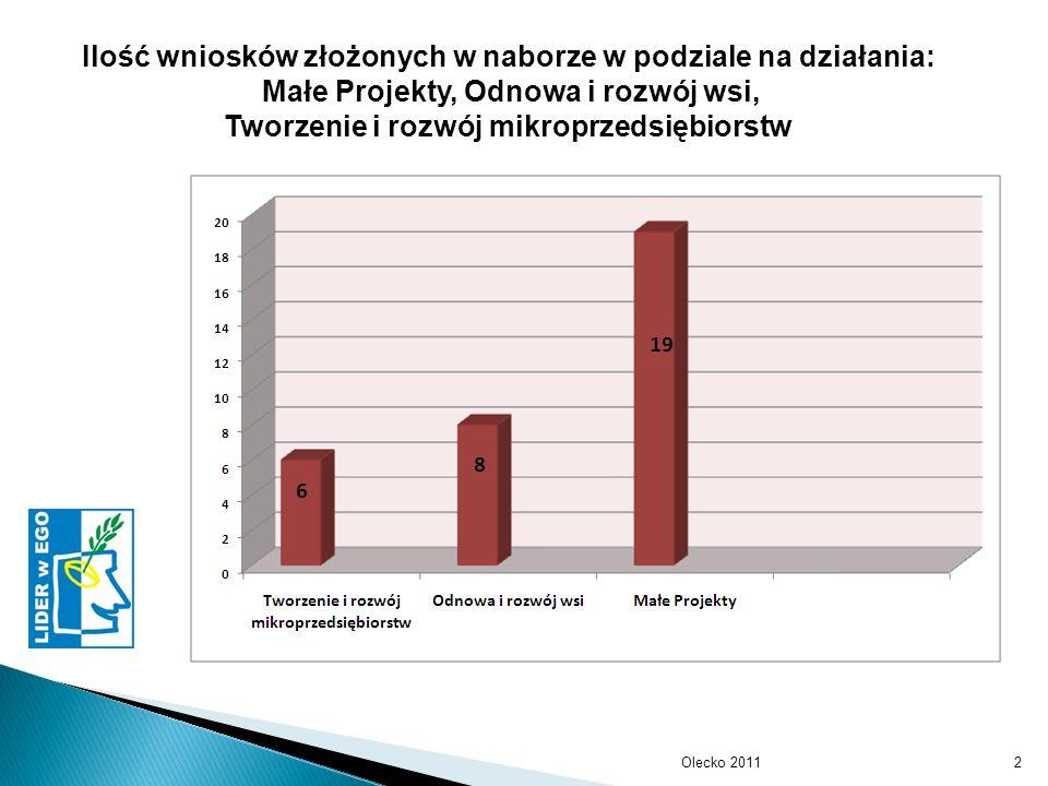 Olecko 20113 Łączna wartość projektów złożonych w naborze w podziale na działania: Małe Projekty, Odnowa i rozwój wsi Tworzenie i rozwój mikroprzedsiębiorstw