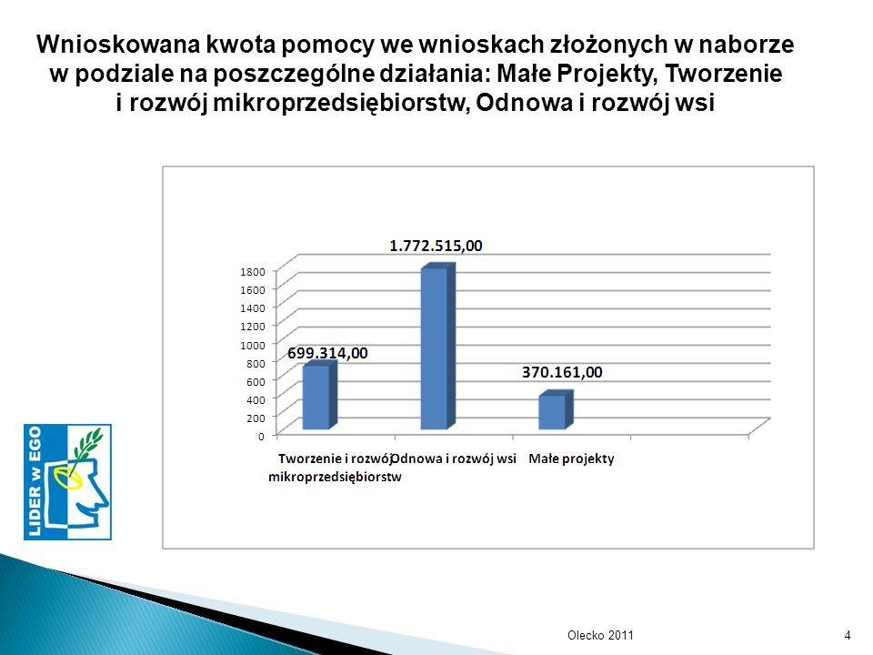 Olecko 20114 Wnioskowana kwota pomocy we wnioskach złożonych w naborze w podziale na poszczególne działania: Małe Projekty, Tworzenie i rozwój mikroprzedsiębiorstw, Odnowa i rozwój wsi