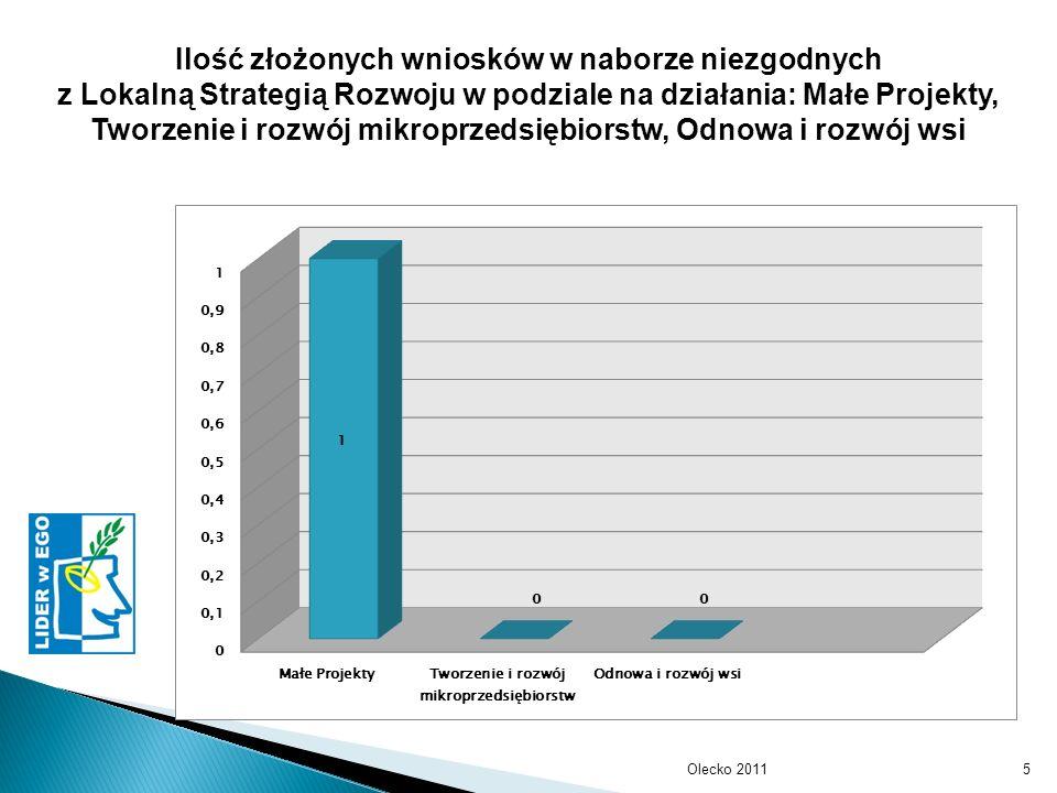 Olecko 20115 Ilość złożonych wniosków w naborze niezgodnych z Lokalną Strategią Rozwoju w podziale na działania: Małe Projekty, Tworzenie i rozwój mikroprzedsiębiorstw, Odnowa i rozwój wsi