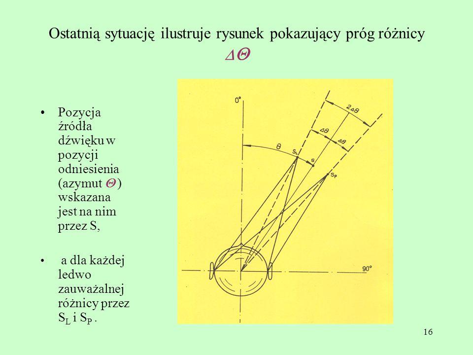 16 Ostatnią sytuację ilustruje rysunek pokazujący próg różnicy Pozycja źródła dźwięku w pozycji odniesienia (azymut ) wskazana jest na nim przez S, a