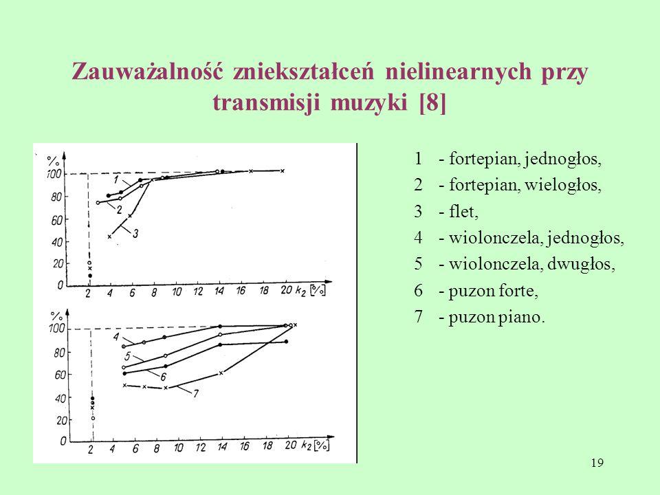 19 Zauważalność zniekształceń nielinearnych przy transmisji muzyki [8] 1- fortepian, jednogłos, 2- fortepian, wielogłos, 3- flet, 4- wiolonczela, jedn