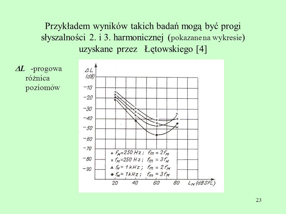 23 Przykładem wyników takich badań mogą być progi słyszalności 2. i 3. harmonicznej ( pokazane na wykresie ) uzyskane przez Łętowskiego [4] L -progowa