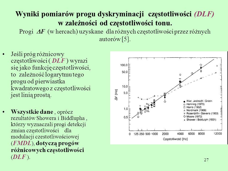 27 Wyniki pomiarów progu dyskryminacji częstotliwości (DLF) w zależności od częstotliwości tonu. Progi F (w hercach) uzyskane dla różnych częstotliwoś