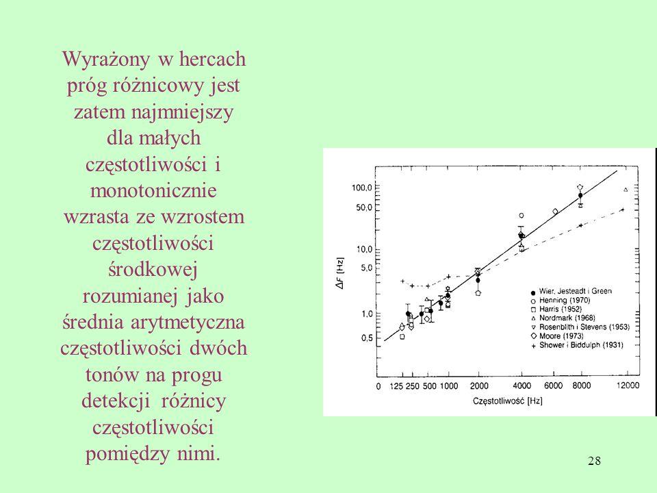 28 Wyrażony w hercach próg różnicowy jest zatem najmniejszy dla małych częstotliwości i monotonicznie wzrasta ze wzrostem częstotliwości środkowej roz