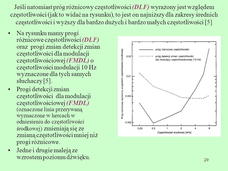 29 Jeśli natomiast próg różnicowy częstotliwości (DLF) wyrażony jest względem częstotliwości (jak to widać na rysunku), to jest on najniższy dla zakre