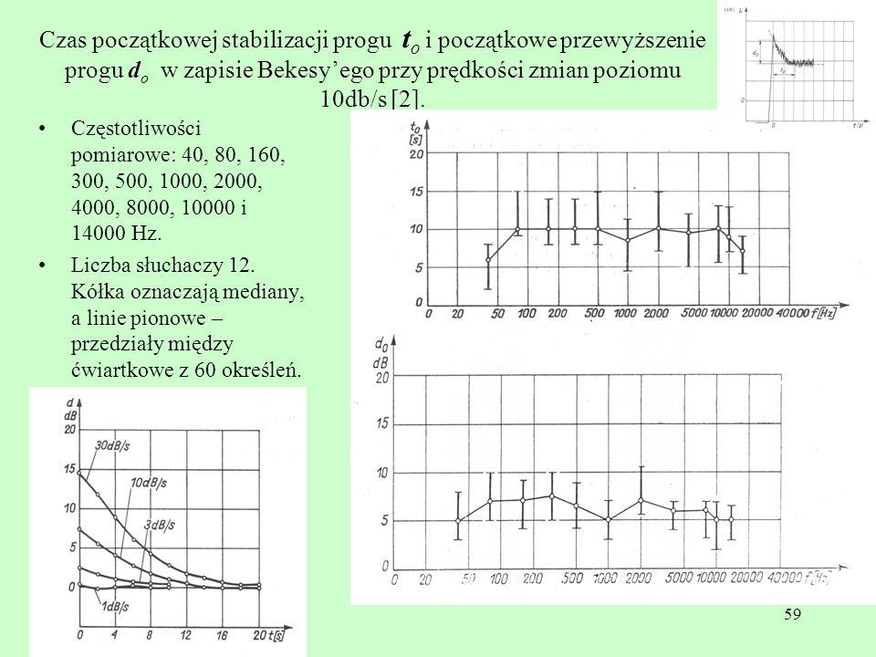 59 Czas początkowej stabilizacji progu t o i początkowe przewyższenie progu d o w zapisie Bekesyego przy prędkości zmian poziomu 10db/s [2]. Częstotli