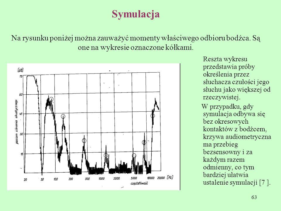 63 Symulacja Na rysunku poniżej można zauważyć momenty właściwego odbioru bodźca. Są one na wykresie oznaczone kółkami. Reszta wykresu przedstawia pró