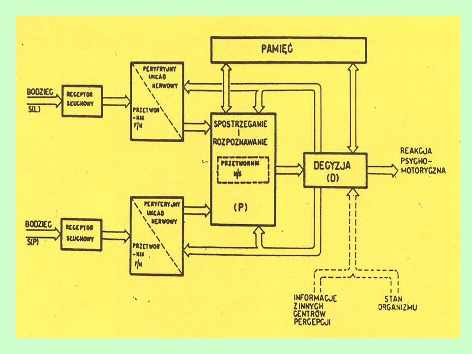 18 Ich efektem było określenie minimalnych zniekształceń które mogą być wprowadzane przez tor dla danego rodzaju muzyki jak i minimalnych (progowych) zniekształceń nielinearnych w ogóle zauważanych przez człowieka