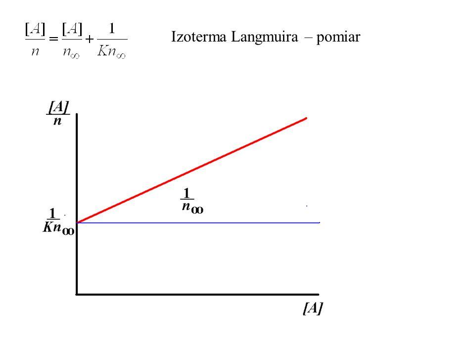 Izoterma Langmuira – pomiar