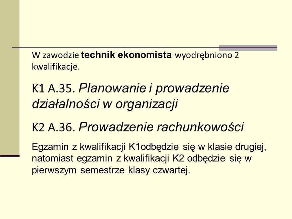 W zawodzie technik ekonomista wyodrębniono 2 kwalifikacje. K1 A.35. Planowanie i prowadzenie działalności w organizacji K2 A.36. Prowadzenie rachunkow