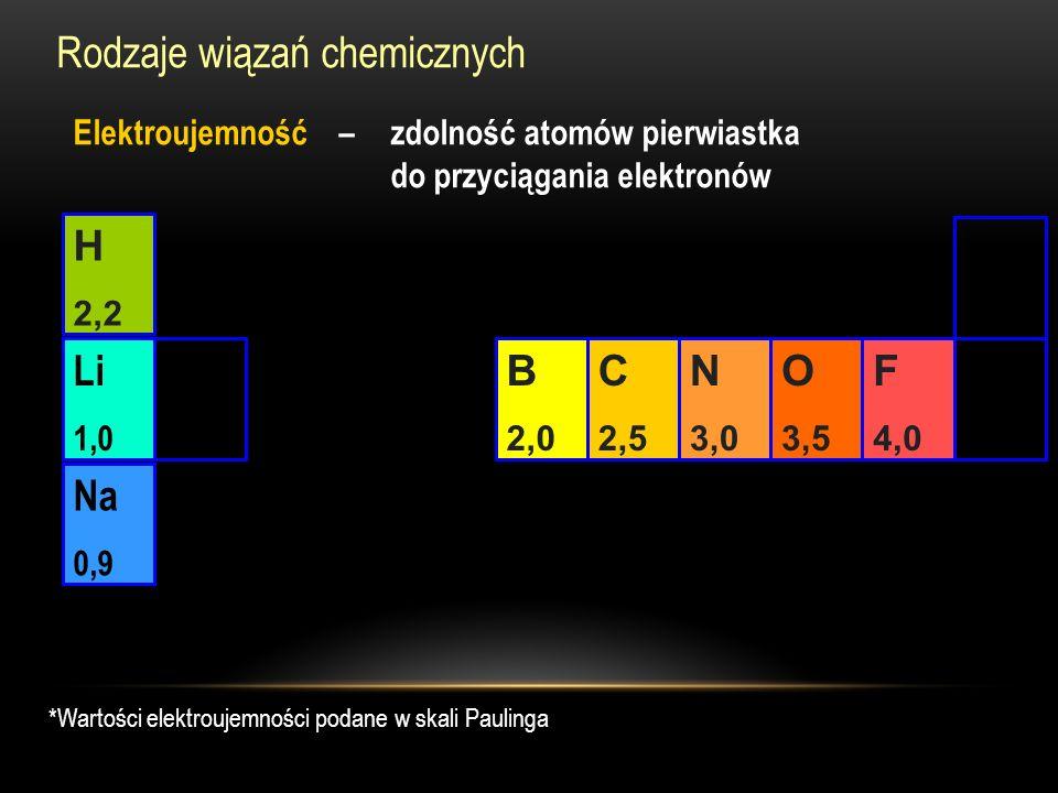 Rodzaje wiązań chemicznych Elektroujemność – zdolność atomów pierwiastka do przyciągania elektronów *Wartości elektroujemności podane w skali Paulinga C 2,5 N 3,0 O 3,5 F 4,0 B 2,0 H 2,2 Li 1,0 Na 0,9