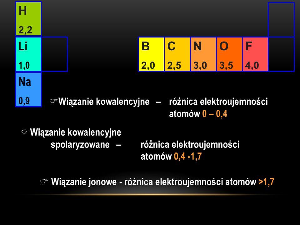 C 2,5 N 3,0 O 3,5 F 4,0 B 2,0 H 2,2 Li 1,0 Na 0,9 Wiązanie kowalencyjne – różnica elektroujemności atomów 0 – 0,4 Wiązanie kowalencyjne spolaryzowane – różnica elektroujemności atomów 0,4 -1,7 Wiązanie jonowe - różnica elektroujemności atomów >1,7