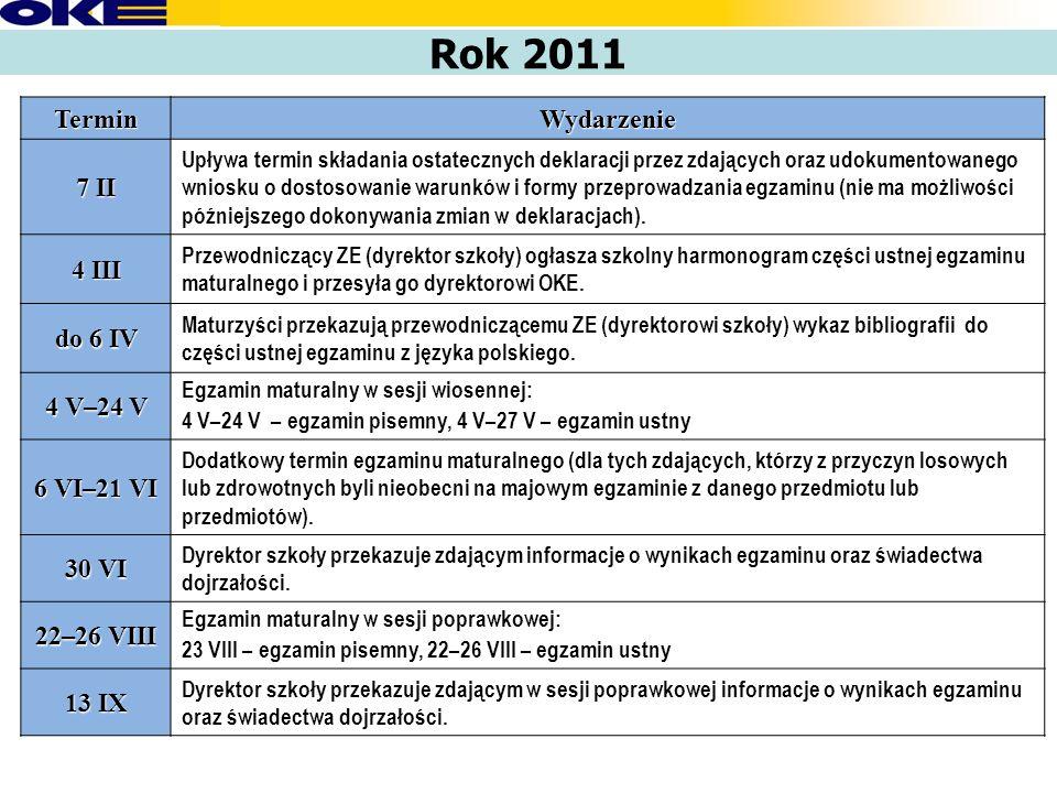 Rok 2011 TerminWydarzenie 7 II Upływa termin składania ostatecznych deklaracji przez zdających oraz udokumentowanego wniosku o dostosowanie warunków i formy przeprowadzania egzaminu (nie ma możliwości późniejszego dokonywania zmian w deklaracjach).