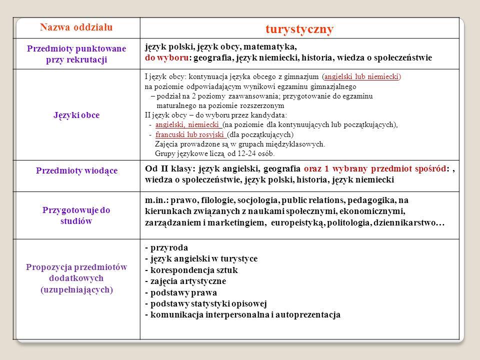 Nazwa oddziału turystyczny Przedmioty punktowane przy rekrutacji język polski, język obcy, matematyka, do wyboru: geografia, język niemiecki, historia, wiedza o społeczeństwie Języki obce I język obcy: kontynuacja języka obcego z gimnazjum (angielski lub niemiecki) na poziomie odpowiadającym wynikowi egzaminu gimnazjalnego – podział na 2 poziomy zaawansowania; przygotowanie do egzaminu maturalnego na poziomie rozszerzonym II język obcy – do wyboru przez kandydata: - angielski, niemiecki (na poziomie dla kontynuujących lub początkujących), - francuski lub rosyjski (dla początkujących) Zajęcia prowadzone są w grupach międzyklasowych.