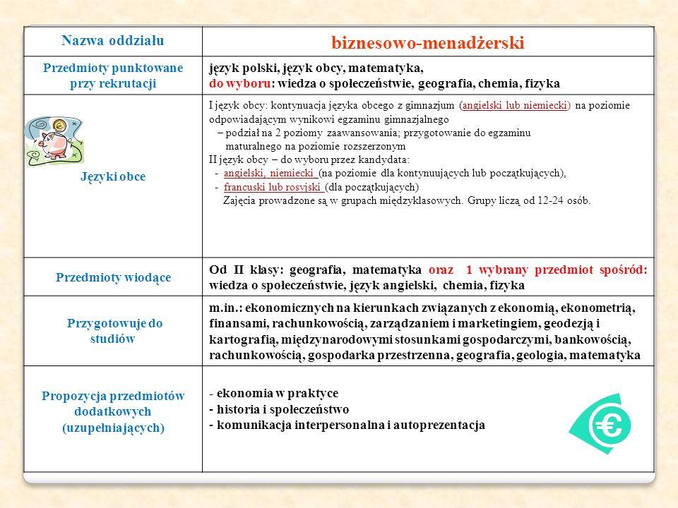 Nazwa oddziału biznesowo-menadżerski Przedmioty punktowane przy rekrutacji język polski, język obcy, matematyka, do wyboru: wiedza o społeczeństwie, geografia, chemia, fizyka Języki obce I język obcy: kontynuacja języka obcego z gimnazjum (angielski lub niemiecki) na poziomie odpowiadającym wynikowi egzaminu gimnazjalnego – podział na 2 poziomy zaawansowania; przygotowanie do egzaminu maturalnego na poziomie rozszerzonym II język obcy – do wyboru przez kandydata: - angielski, niemiecki (na poziomie dla kontynuujących lub początkujących), - francuski lub rosyjski (dla początkujących) Zajęcia prowadzone są w grupach międzyklasowych.