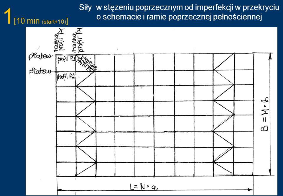 Siły w stężeniu poprzecznym od imperfekcji w przekryciu o schemacie i ramie poprzecznej pełnościennej 1 [10 min (start+10) ]