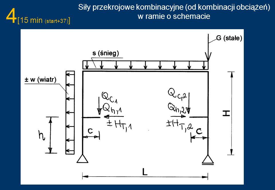 4 [15 min (start+37) ] Siły przekrojowe kombinacyjne (od kombinacji obciążeń) w ramie o schemacie