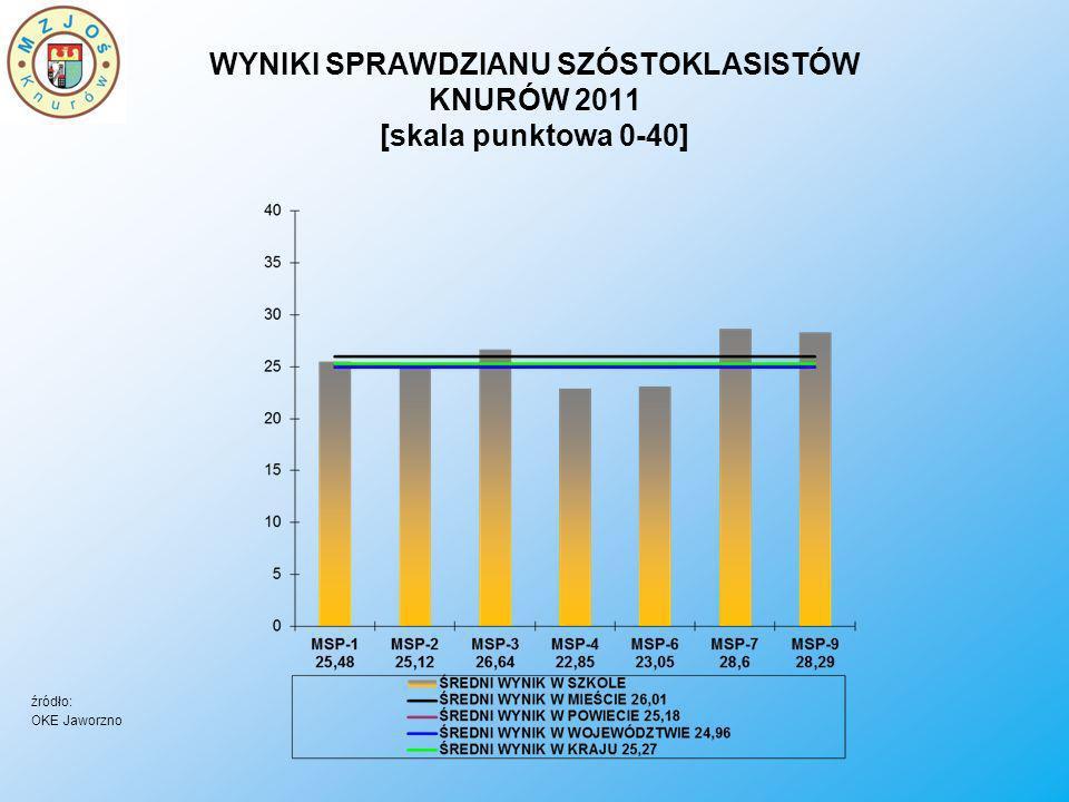 WYNIKI SPRAWDZIANU SZÓSTOKLASISTÓW KNURÓW 2011 [skala punktowa 0-40] źródło: OKE Jaworzno