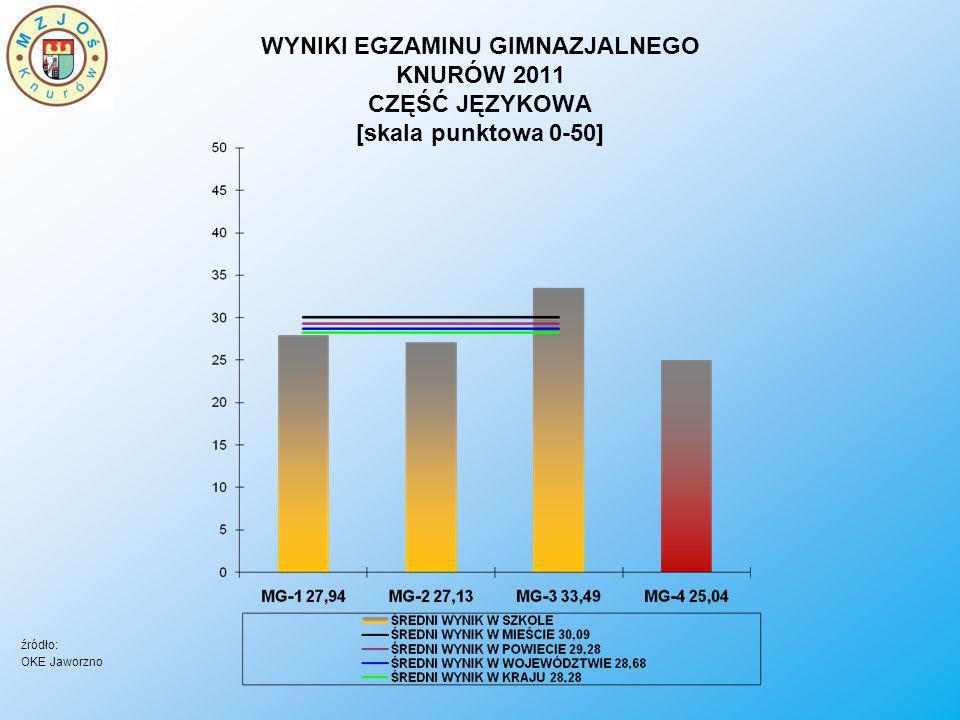 WYNIKI EGZAMINU GIMNAZJALNEGO KNURÓW 2011 CZĘŚĆ JĘZYKOWA [skala punktowa 0-50] źródło: OKE Jaworzno