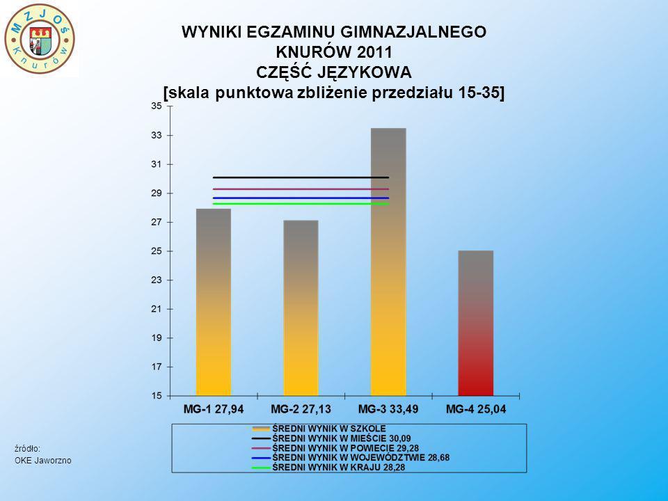 WYNIKI EGZAMINU GIMNAZJALNEGO KNURÓW 2011 CZĘŚĆ JĘZYKOWA [skala punktowa zbliżenie przedziału 15-35] źródło: OKE Jaworzno