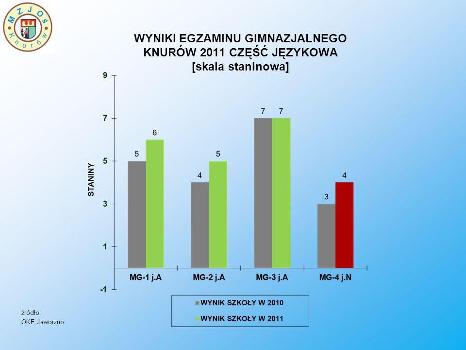 WYNIKI EGZAMINU GIMNAZJALNEGO KNURÓW 2011 CZĘŚĆ JĘZYKOWA [skala staninowa] źródło: OKE Jaworzno