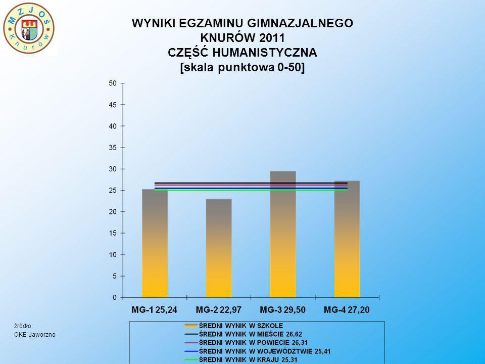 WYNIKI EGZAMINU GIMNAZJALNEGO KNURÓW 2011 CZĘŚĆ HUMANISTYCZNA [skala punktowa 0-50] źródło: OKE Jaworzno
