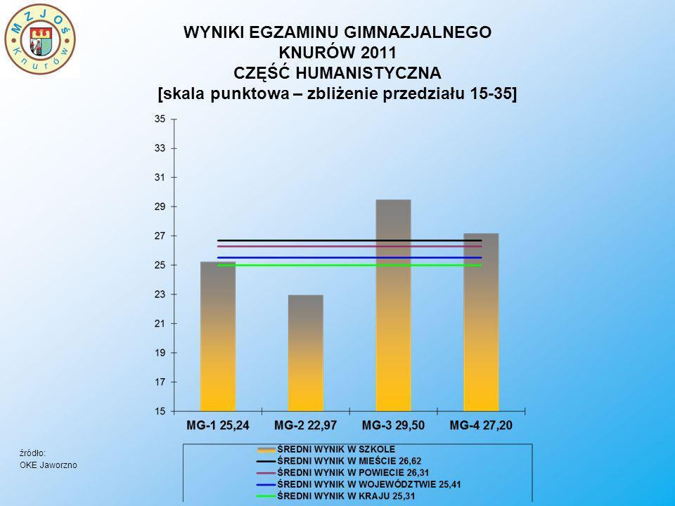 WYNIKI EGZAMINU GIMNAZJALNEGO KNURÓW 2011 CZĘŚĆ HUMANISTYCZNA [skala staninowa] MG-1 WYNIK UTRZYMANY MG-2 WYNIK UTRZYMANY MG-3 WYNIK UTRZYMANY MG-4 WZROST O 1 STANIN źródło: OKE Jaworzno