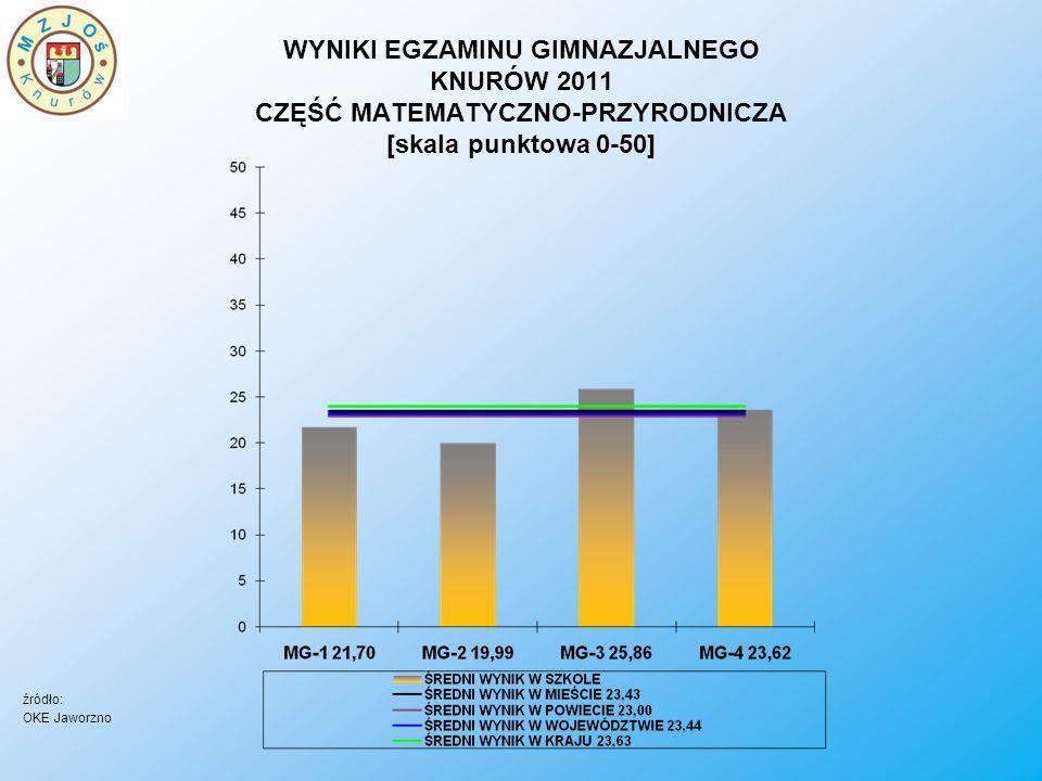 WYNIKI EGZAMINU GIMNAZJALNEGO KNURÓW 2011 CZĘŚĆ MATEMATYCZNO-PRZYRODNICZA [skala punktowa 0-50] źródło: OKE Jaworzno